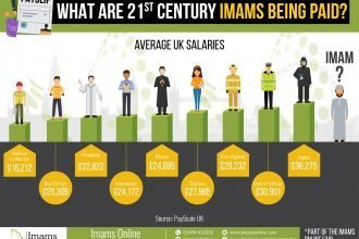 What are 21st century Imams being paid?